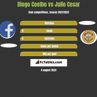 Diogo Coelho vs Julio Cesar h2h player stats