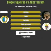 Diogo Figueiras vs Adel Taarabt h2h player stats