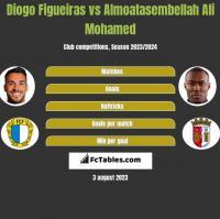 Diogo Figueiras vs Almoatasembellah Ali Mohamed h2h player stats