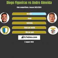 Diogo Figueiras vs Andre Almeida h2h player stats