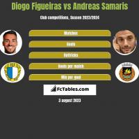 Diogo Figueiras vs Andreas Samaris h2h player stats