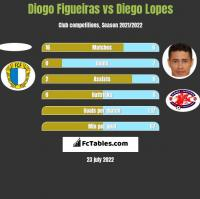 Diogo Figueiras vs Diego Lopes h2h player stats