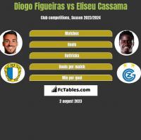 Diogo Figueiras vs Eliseu Cassama h2h player stats
