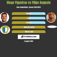 Diogo Figueiras vs Filipe Augusto h2h player stats