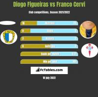 Diogo Figueiras vs Franco Cervi h2h player stats