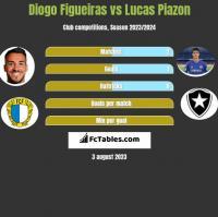 Diogo Figueiras vs Lucas Piazon h2h player stats