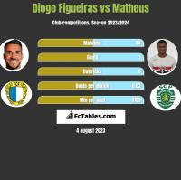 Diogo Figueiras vs Matheus h2h player stats