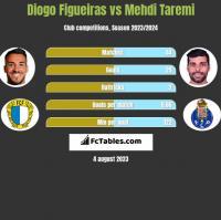 Diogo Figueiras vs Mehdi Taremi h2h player stats