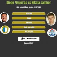 Diogo Figueiras vs Nikola Jambor h2h player stats