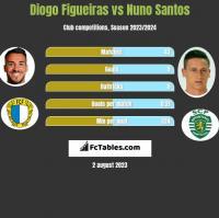 Diogo Figueiras vs Nuno Santos h2h player stats