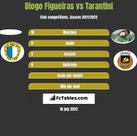 Diogo Figueiras vs Tarantini h2h player stats