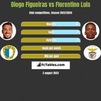 Diogo Figueiras vs Florentino Luis h2h player stats