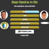 Diogo Figueiras vs Vito h2h player stats