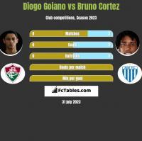 Diogo Goiano vs Bruno Cortez h2h player stats