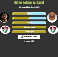 Diogo Goiano vs David h2h player stats