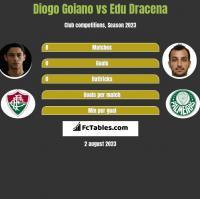 Diogo Goiano vs Edu Dracena h2h player stats