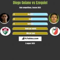 Diogo Goiano vs Ezequiel h2h player stats