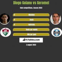 Diogo Goiano vs Geromel h2h player stats