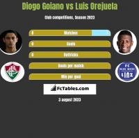 Diogo Goiano vs Luis Orejuela h2h player stats