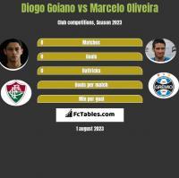 Diogo Goiano vs Marcelo Oliveira h2h player stats