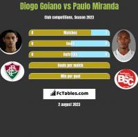 Diogo Goiano vs Paulo Miranda h2h player stats