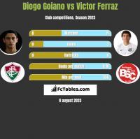 Diogo Goiano vs Victor Ferraz h2h player stats