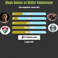 Diogo Goiano vs Walter Kannemann h2h player stats