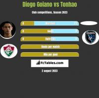 Diogo Goiano vs Tonhao h2h player stats