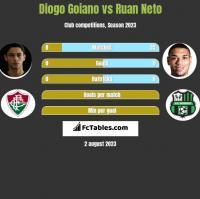 Diogo Goiano vs Ruan Neto h2h player stats