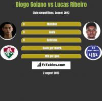 Diogo Goiano vs Lucas Ribeiro h2h player stats