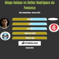 Diogo Goiano vs Heitor Rodrigues da Fonseca h2h player stats