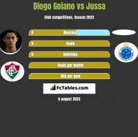 Diogo Goiano vs Jussa h2h player stats