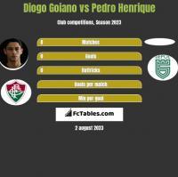 Diogo Goiano vs Pedro Henrique h2h player stats