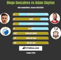 Diogo Goncalves vs Adam Clayton h2h player stats