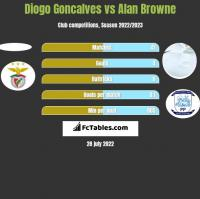 Diogo Goncalves vs Alan Browne h2h player stats
