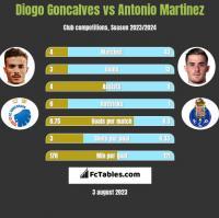 Diogo Goncalves vs Antonio Martinez h2h player stats