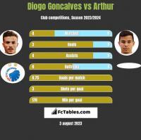 Diogo Goncalves vs Arthur h2h player stats