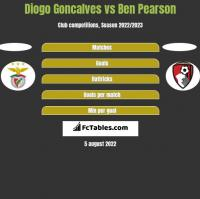Diogo Goncalves vs Ben Pearson h2h player stats