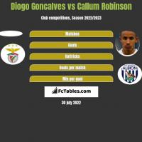 Diogo Goncalves vs Callum Robinson h2h player stats