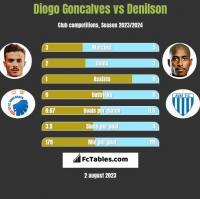 Diogo Goncalves vs Denilson h2h player stats
