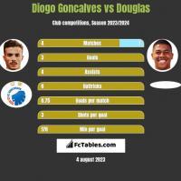 Diogo Goncalves vs Douglas h2h player stats