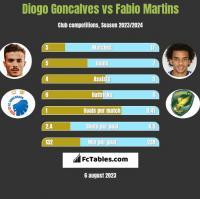 Diogo Goncalves vs Fabio Martins h2h player stats
