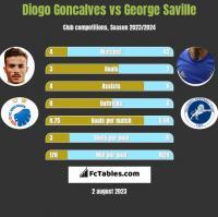 Diogo Goncalves vs George Saville h2h player stats