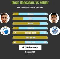 Diogo Goncalves vs Helder h2h player stats