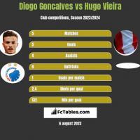 Diogo Goncalves vs Hugo Vieira h2h player stats