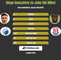 Diogo Goncalves vs John Obi Mikel h2h player stats