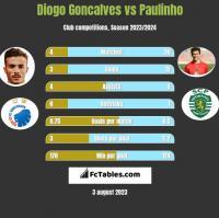 Diogo Goncalves vs Paulinho h2h player stats