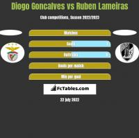 Diogo Goncalves vs Ruben Lameiras h2h player stats