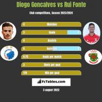 Diogo Goncalves vs Rui Fonte h2h player stats