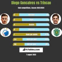 Diogo Goncalves vs Trincao h2h player stats